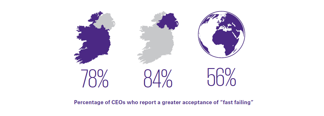 "Percentage of CEOs who report a greater acceptance of ""fast failing"""