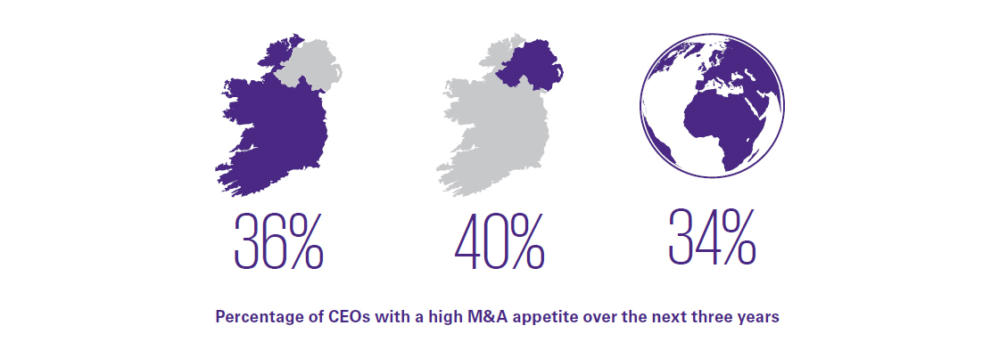 Percentage of CEOs with a high M&A appetite over the next three years