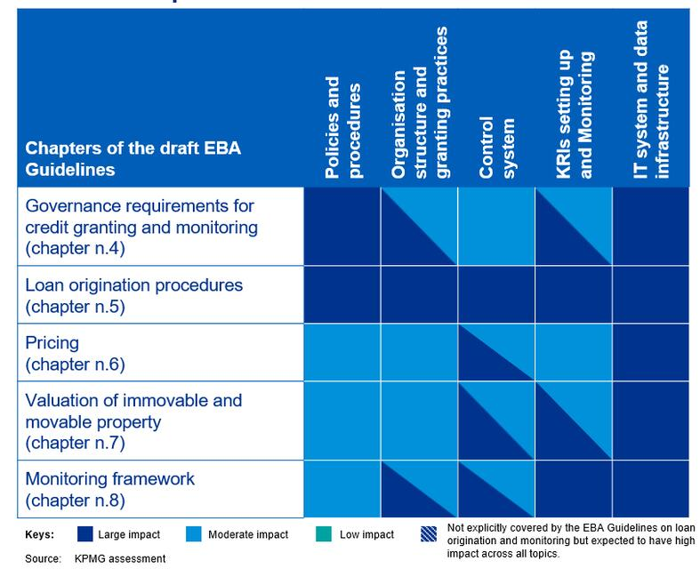 Indicative impact areas of the Draft EBA guidelines