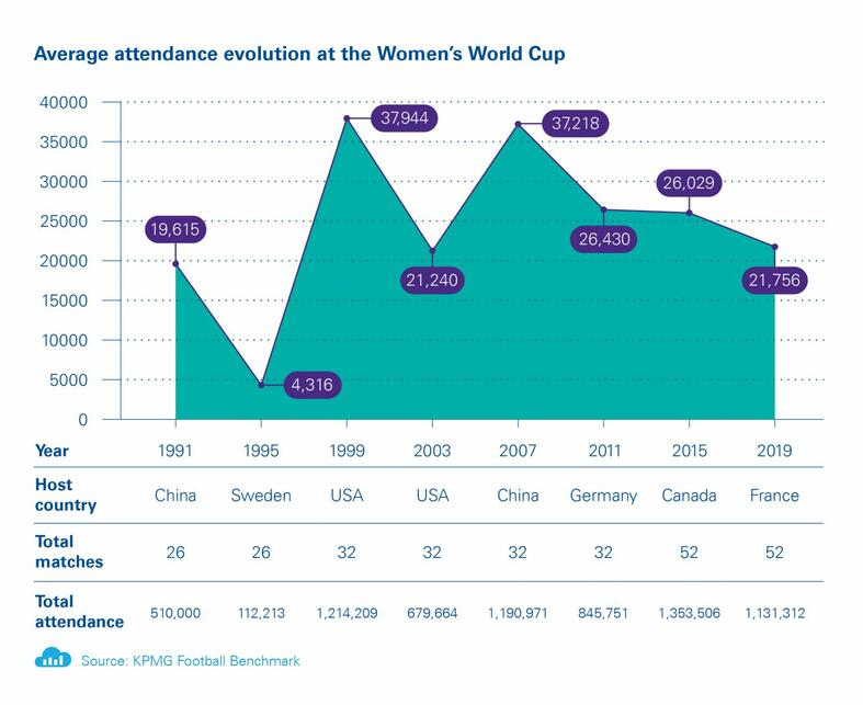 womens-world-cup-2019-attendees