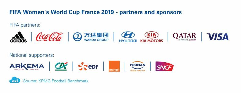 womens-world-cup-2019-sponsors