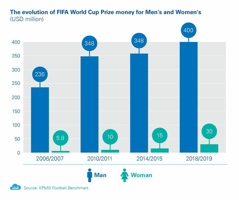 womens-world-cup-2019-prize-money