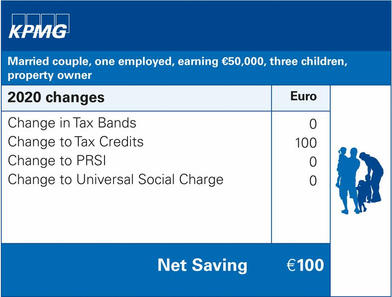 Married couple, one employed, earning €50,000, three children, property owner