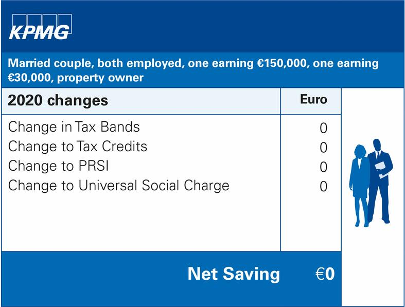 Married couple, both employed, one earning €150,000, one earning €30,000, property owner