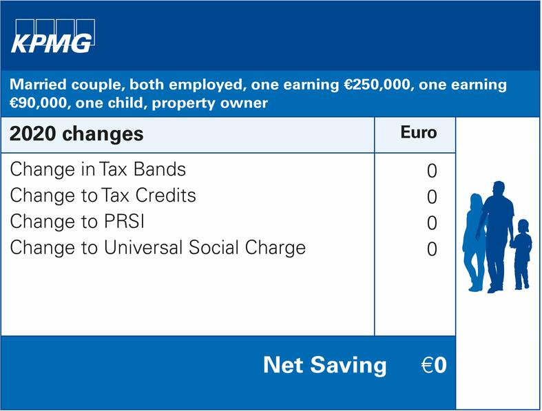 Married couple, both employed, one earning €250,000, one earning €90,000, one child, property owner