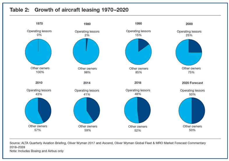 Table 2: Growth of aircraft leasing 1970–2020