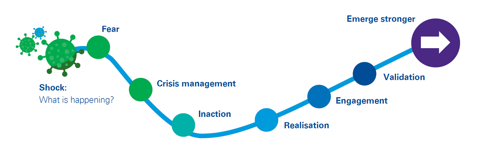 Managing uncertainty graph
