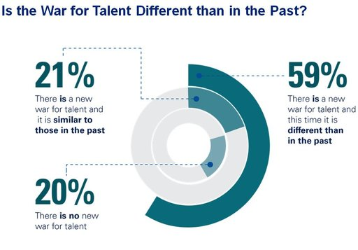 War for talent different from past