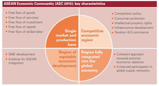asean-economic-community-2015