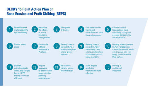 The  Beps Action Plans  About Global Tax  Kpmg  Global