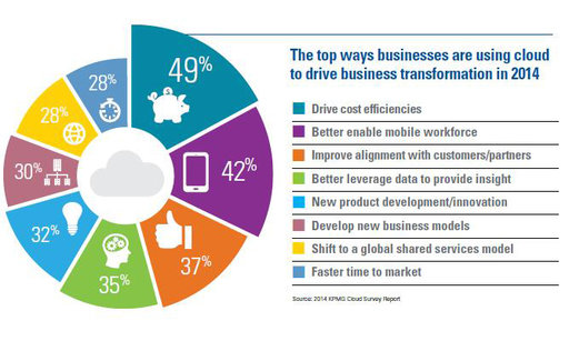 Business use of cloud in 2014
