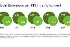 Global green initiatives emissions chart