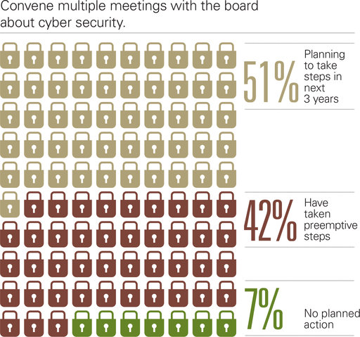 Convene multiple meetings with the board about cyber security. Planning to take steps in next 3 years; Have taken preemptive steps; No planned action