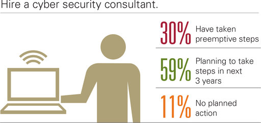 Hire a cyber security consultant. Have taken preemptive steps; No planned action; Planning to take steps in next 3 years