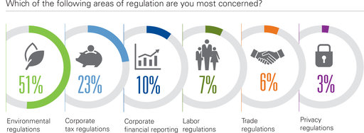 Which of the following areas of regulation are you most concerned? Environmental regulations; Corporate tax regulations; Corporate financial reporting; Labor regulations; Trade regulations; Privacy regulations