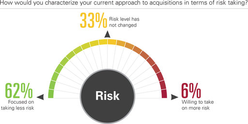 How would you characterize your current approach to acquisitions in terms of risk taking? Focused on taking less risk; Risk level has not changed; Willing to take on more risk