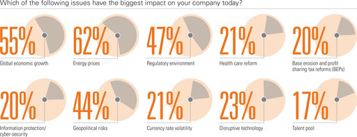 Which of the following issues have the biggest impact on your company today? Global economic growth, Energy prices, Regulatory environment, Health care reform, Base erosion and profit sharing tax reforms (BEPs), Information protection/ cyber-security, Geopolitical risks, Currency rate volatility, Disruptive technology, Talent pool