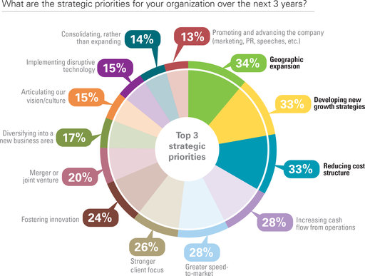 What are the strategic priorities for your organization over the next 3 years? Consolidating, rather than expanding; Implementing disruptive technology; Articulating our vision/culture; Articulating our vision/culture; Merger or joint venture; Fostering innovation; Stronger client focus; Greater speed to- market; Increasing cash flow from operations; Reducing cost structure; Developing new growth strategies; Geographic expansion; Promoting and advancing the company (marketing, PR, speeches, etc.)