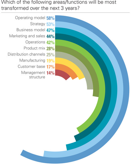 Which of the following areas/functions will be most transformed over the next 3 years?; Operating model; Strategy; Business model; Marketing and sales; Operations; Product mix; Distribution channels; Manufacturing; Customer base; Management structure