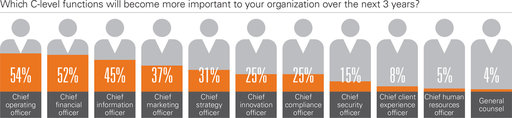 Which C-level functions will become more important to your organization over the next 3 years?; Chief operating officer; Chief financial officer; Chief information officer; Chief marketing officer; Chief strategy officer; Chief innovation officer; Chief compliance officer; Chief security officer; Chief client experience officer; Chief human resources officer; General counsel