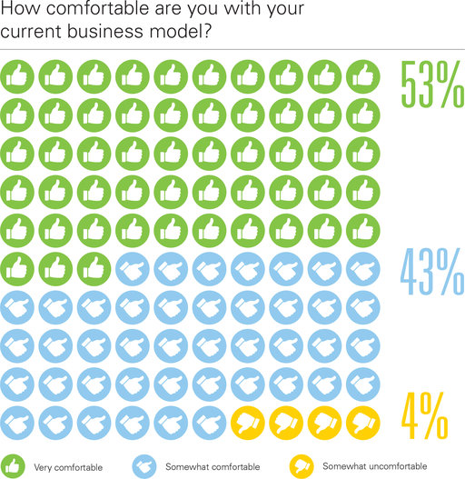 How comfortable are you with your current business model?