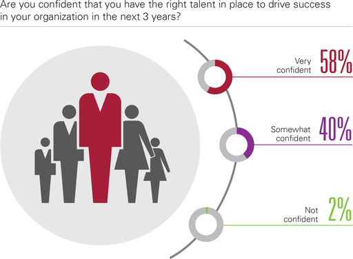 Are you confident that you have the right talent in place to drive success in your organization in the next 3 years? Very confident; Somewhat confident; Not confident