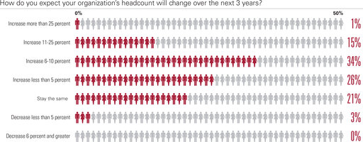 How do you expect your organization's headcount will change over the next 3 years? Increase more than 25 percent 1%; Increase 11-25 percent 15%; Increase 6-10 percent 34%;Increase less than 5 percent 26%; Stay the same 21%; Decrease less than 5 percent 3%; Decrease 6 percent and greater