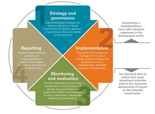 Valuing social investment in mining chart: strategy & governance, implementation, monitoring & evaluation, reporting