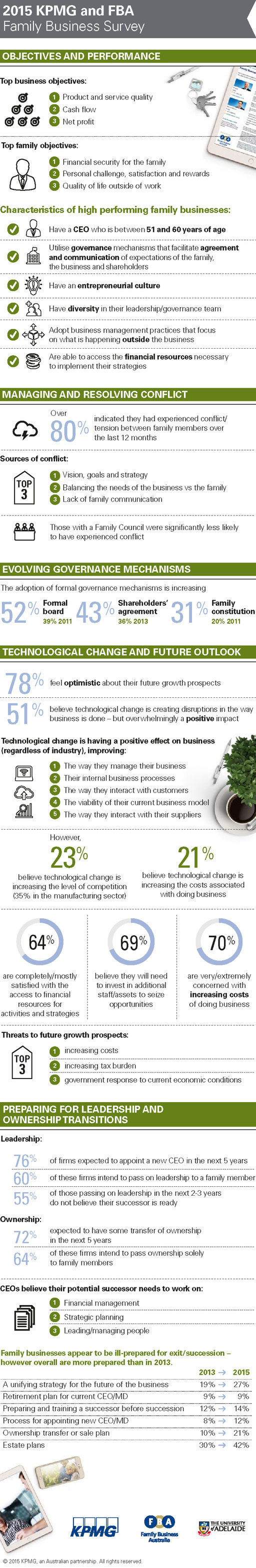 Family Business Survey 2015 infographic