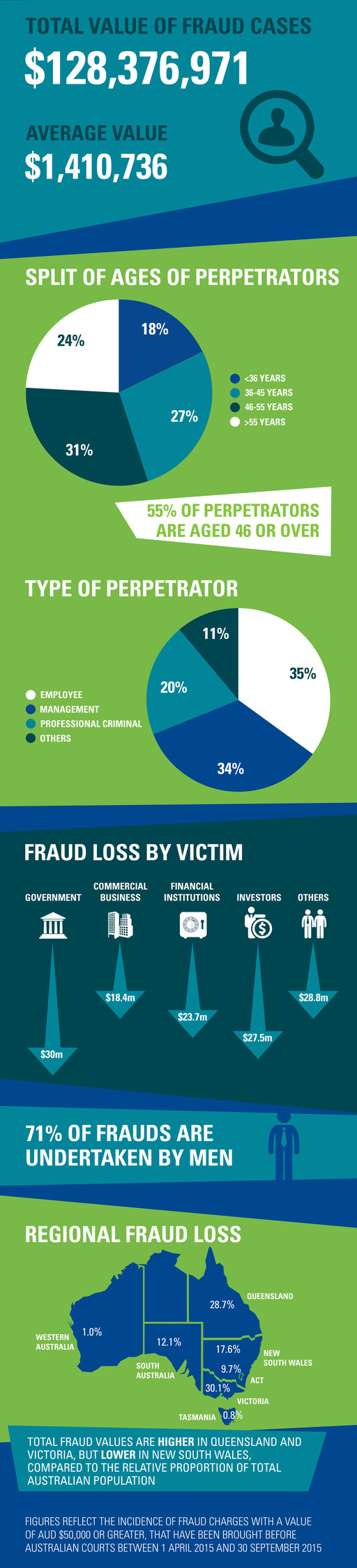 Infographic of Fraud Barometer findings