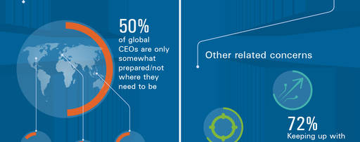 Global CEOs Infographic