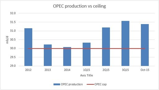 market update oil gas december 2015 OPEC production vs. ceiling chart