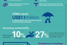 IAR 2015 infographic - Empowering our communities