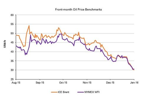 Front-month Oil Price Benchmarks