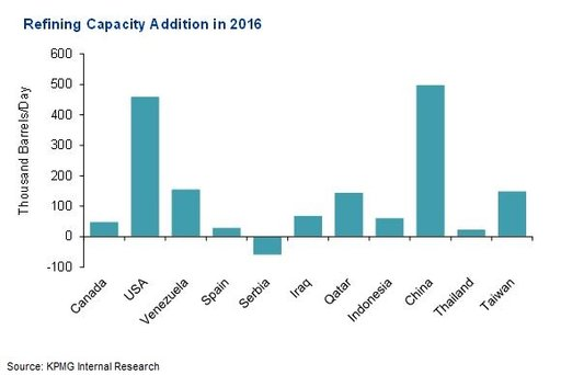 Refining Capacity Addition in 2016