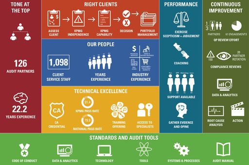 KPMG's approach to audit quality infographic