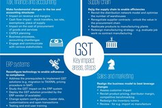 gst-impact-your-business