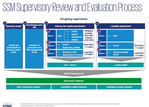 SSM Supervisory Review and Evaluation Process