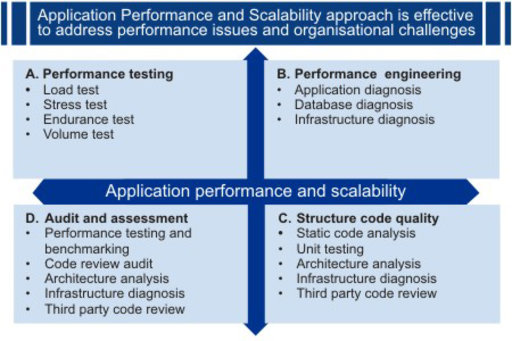 Application-performance-service-offerings