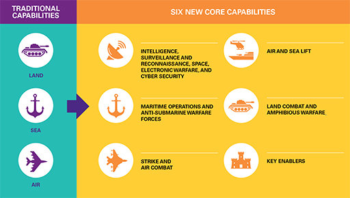Traditional and new capabilities chart