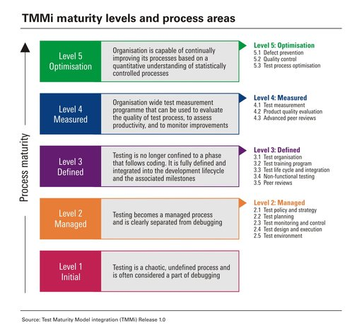 what is tmmi in software testing