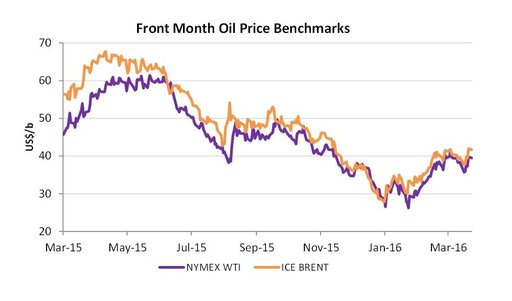 2016 april front month oil price benchmark