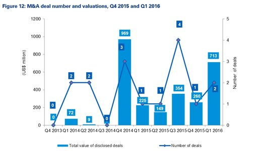 Figure 12: M&A deal number and valuations, Q4 2015 and Q1 2016