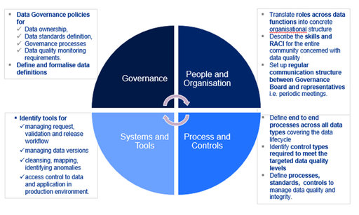 Data Governance | KPMG | SG