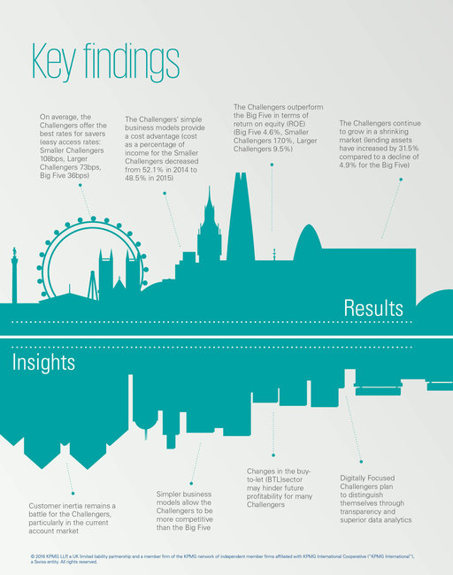 A new landscape: Challenger banking annual results | KPMG | UK