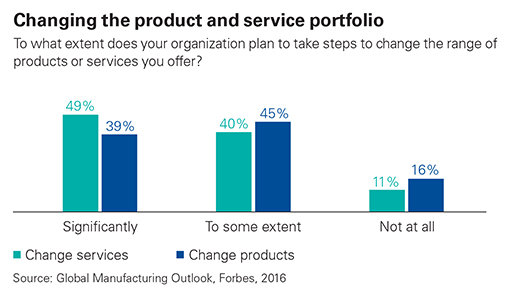Changing the product and service portfolio