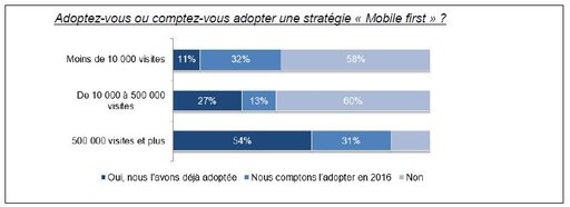 "Adoptez vous ou compter vous adopter la stratégie ""mobile first"" ?"