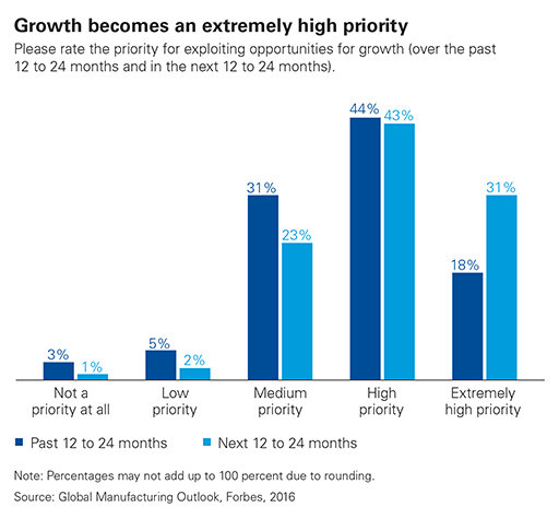 Growth becomes an extremely high priority