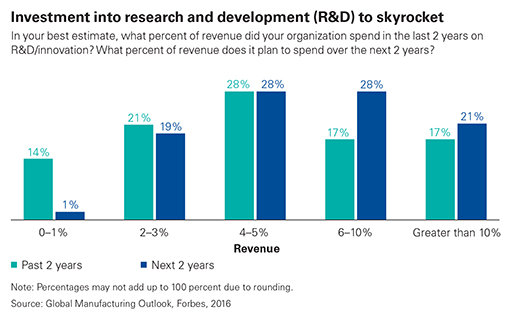 Investment into R&D to skyrocket