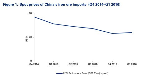 Figure 1:	Spot prices of China's iron ore imports  (Q4 2014–Q1 2016)